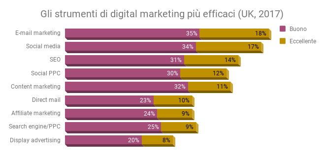 MAGNITURE - Classifica dei migliori strumenti di digital marketing