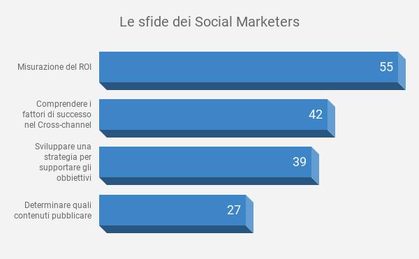 MAGNITURE - Le sfide dei social marketers