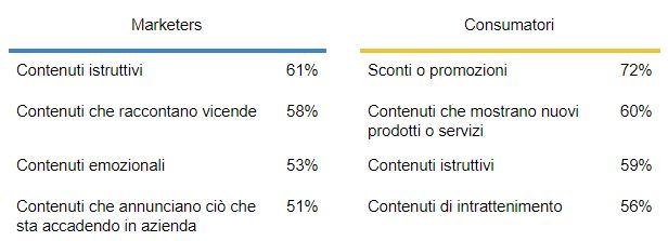 MAGNITURE - Tabella comparativa contenuti social